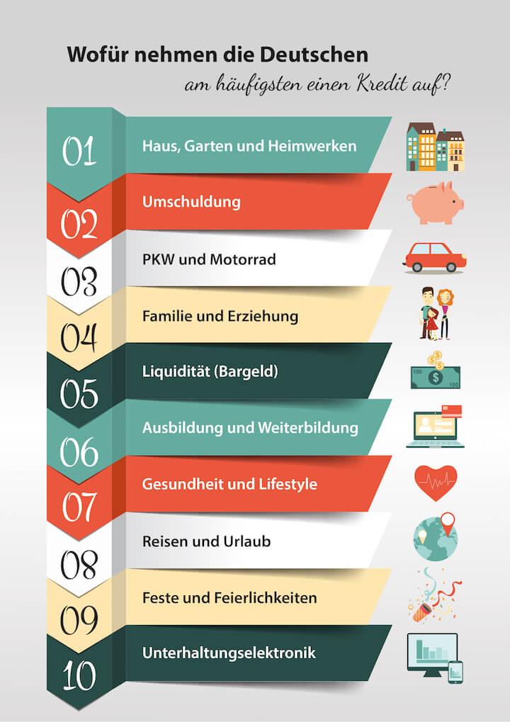 Infografik: Wofuer die Deutschen am haeufigsten einen