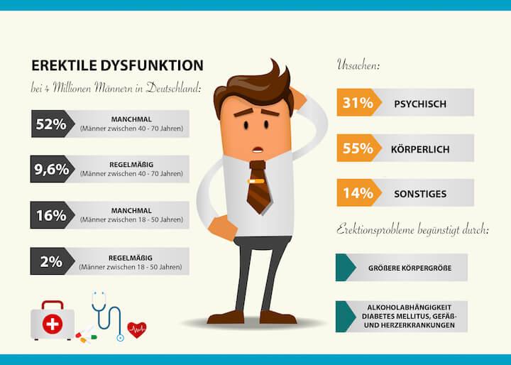Infografik: Erektile Dysfunktion